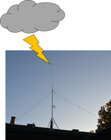 Lightning Antenna
