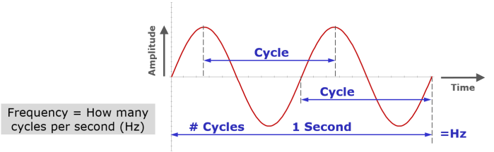 Wavelength cycles