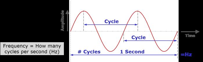 Wavelength cycles