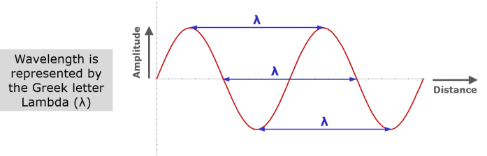 Wavelength distance