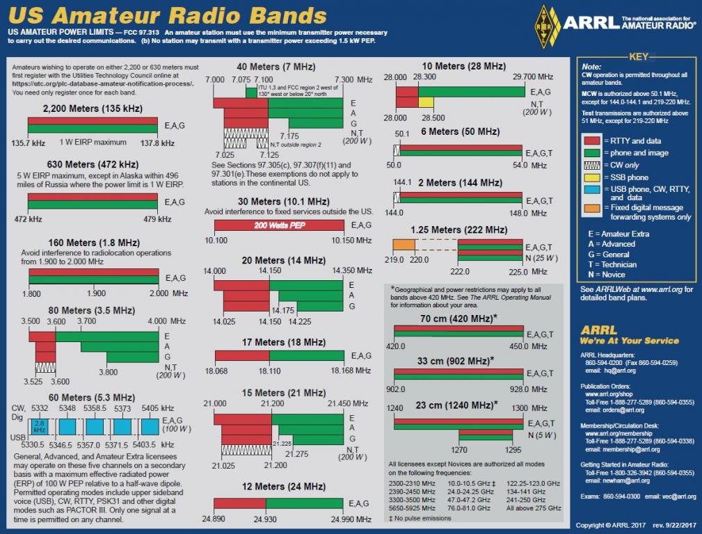 band_chart_image_for_arrl_web
