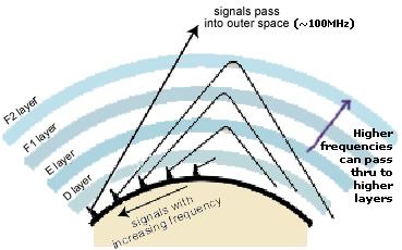 Ionosphere bending