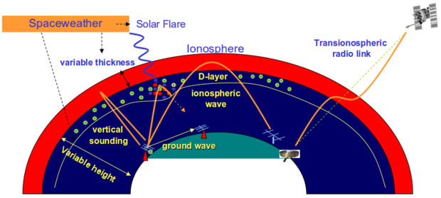 Ionospheric prop1