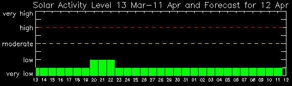 Solar Activity Level