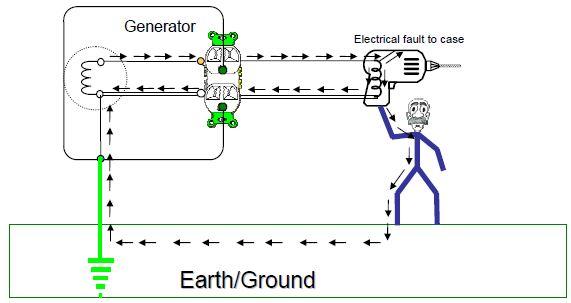 Gen Ground Hazard