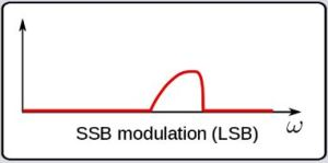LSB waveform