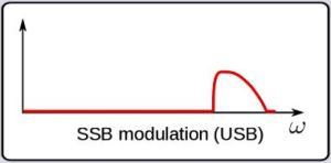 USB waveform