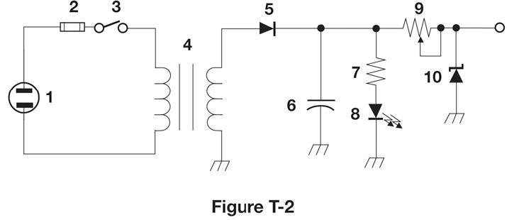 Figure T2